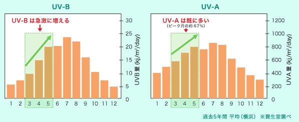 3月の紫外線量