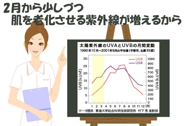2月の紫外線の量